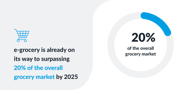 e-grocery trends