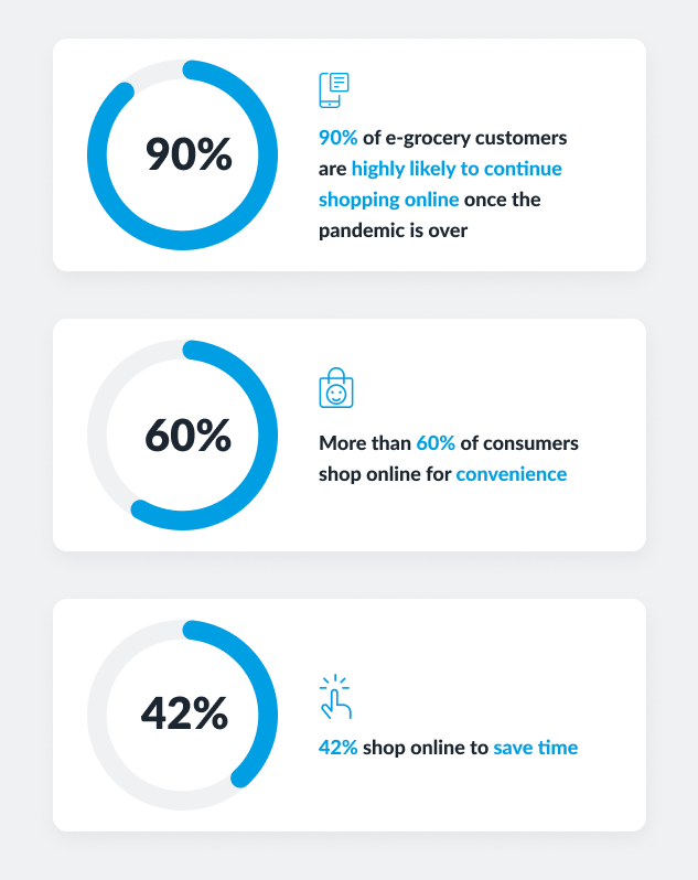 grocery ecommerce trends
