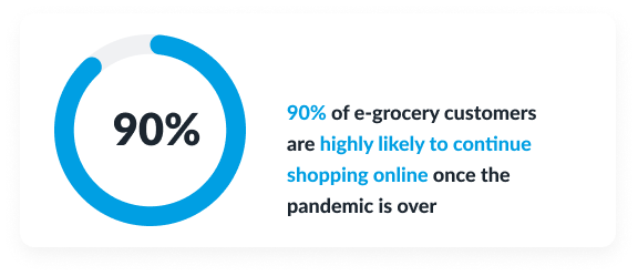grocery headless ecommerce strategy